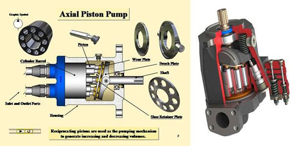 Bơm piston: Cấu tạo và nguyên tắc hoạt động-3